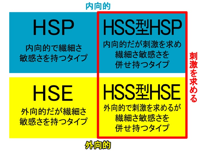 HSP4つの種類